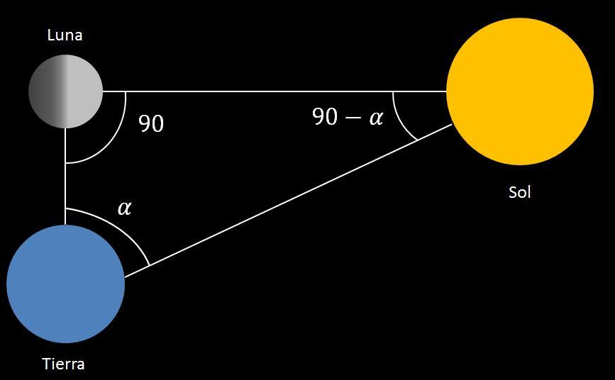 """Un """"ligero"""" error midiendo la distancia entre la Tierra y el Sol – Descubre  Algo Hoy"""