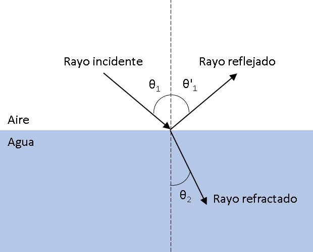 EsquemaReflexionRefraccion